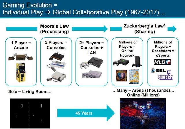 Online gaming Evolution