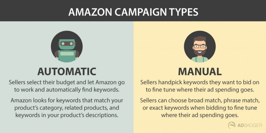 The difference between automatic and manual Amazon campaigns. Automatic: sellers select their budget and let Amazon go to work and automatically find keywords. Manual: Sellers handpick keywords they want to bid on to fine tune where their ad spending goes.