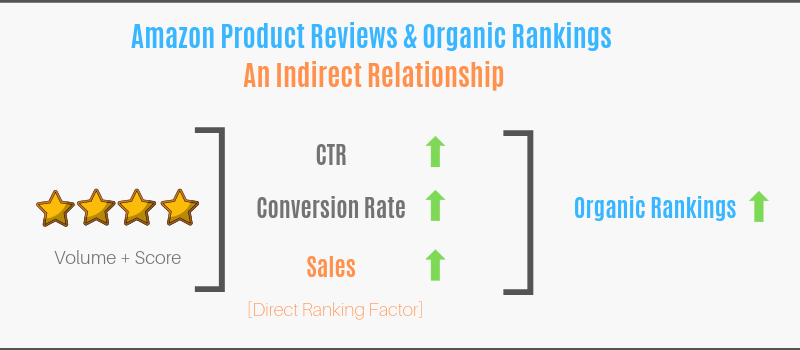 The relationship between product reviews and ranking