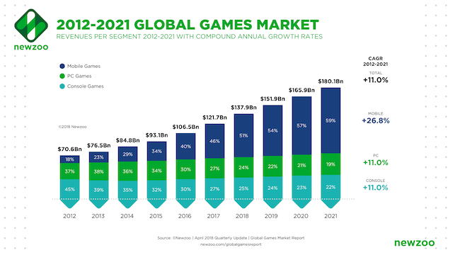 Online gaming growth